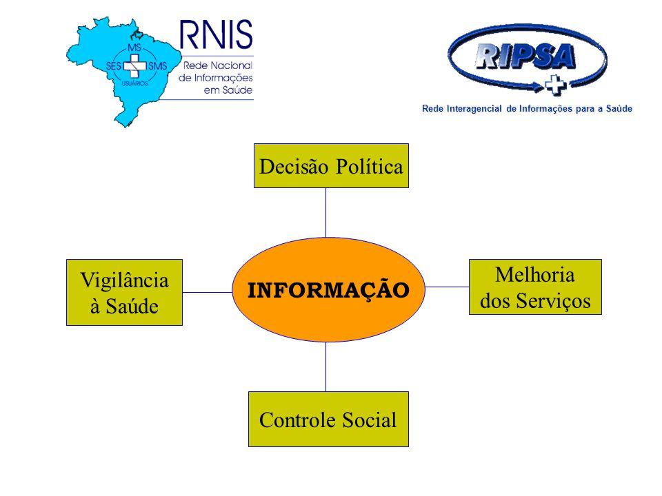 Rede Interagencial de Informações para a Saúde
