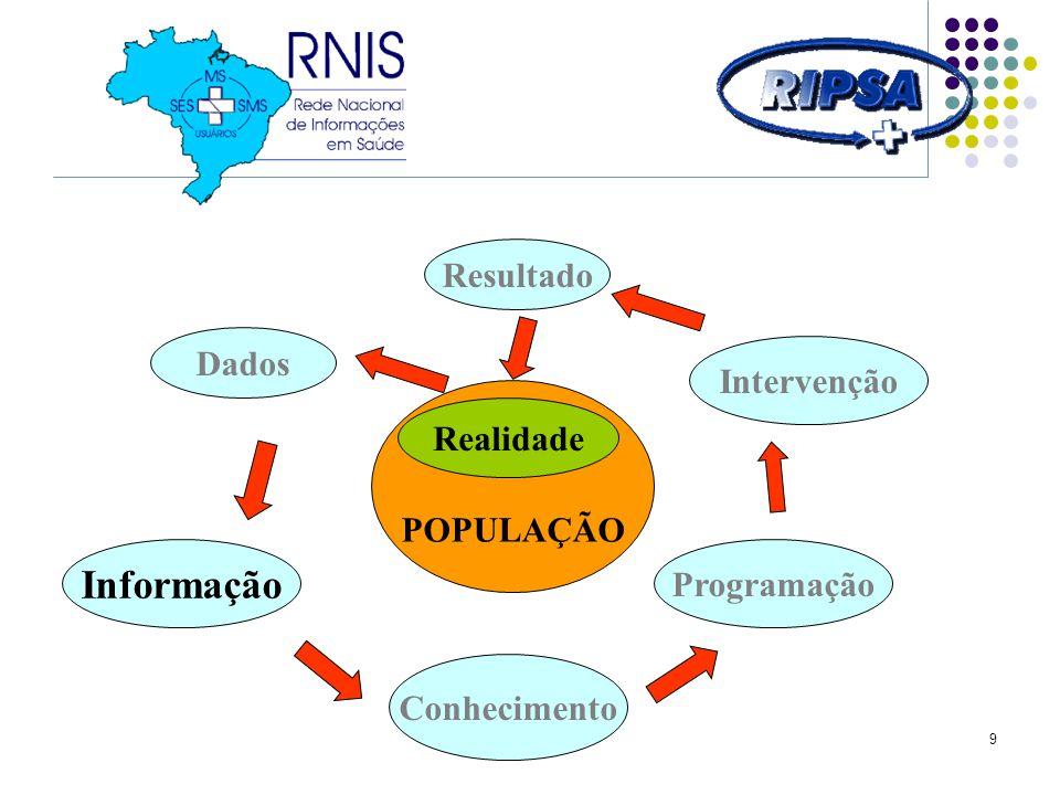 Informação Resultado Dados Intervenção Realidade POPULAÇÃO Programação