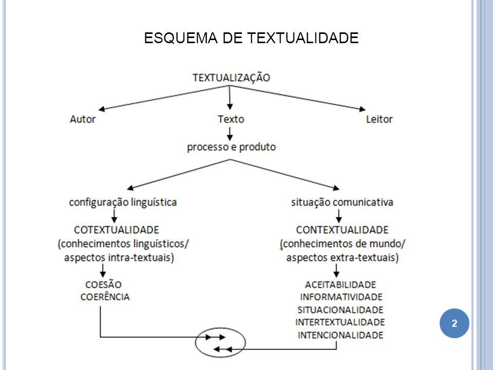 ESQUEMA DE TEXTUALIDADE