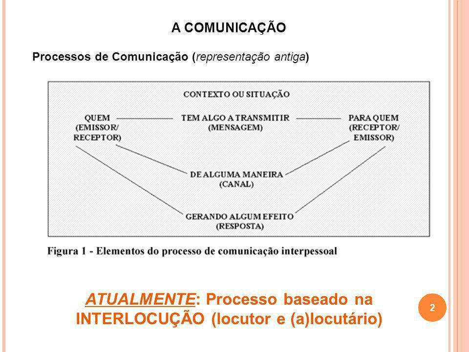 ATUALMENTE: Processo baseado na INTERLOCUÇÃO (locutor e (a)locutário)