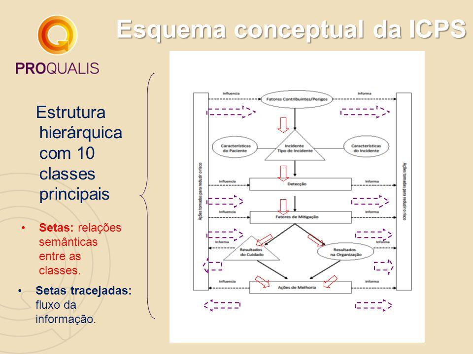 Esquema conceptual da ICPS