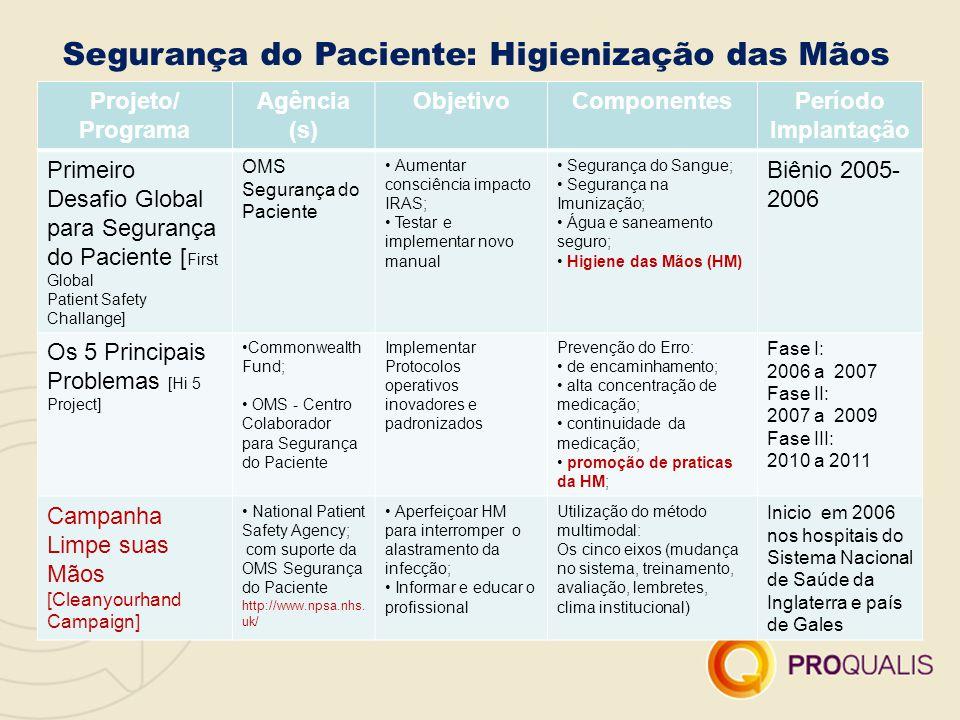 Segurança do Paciente: Higienização das Mãos
