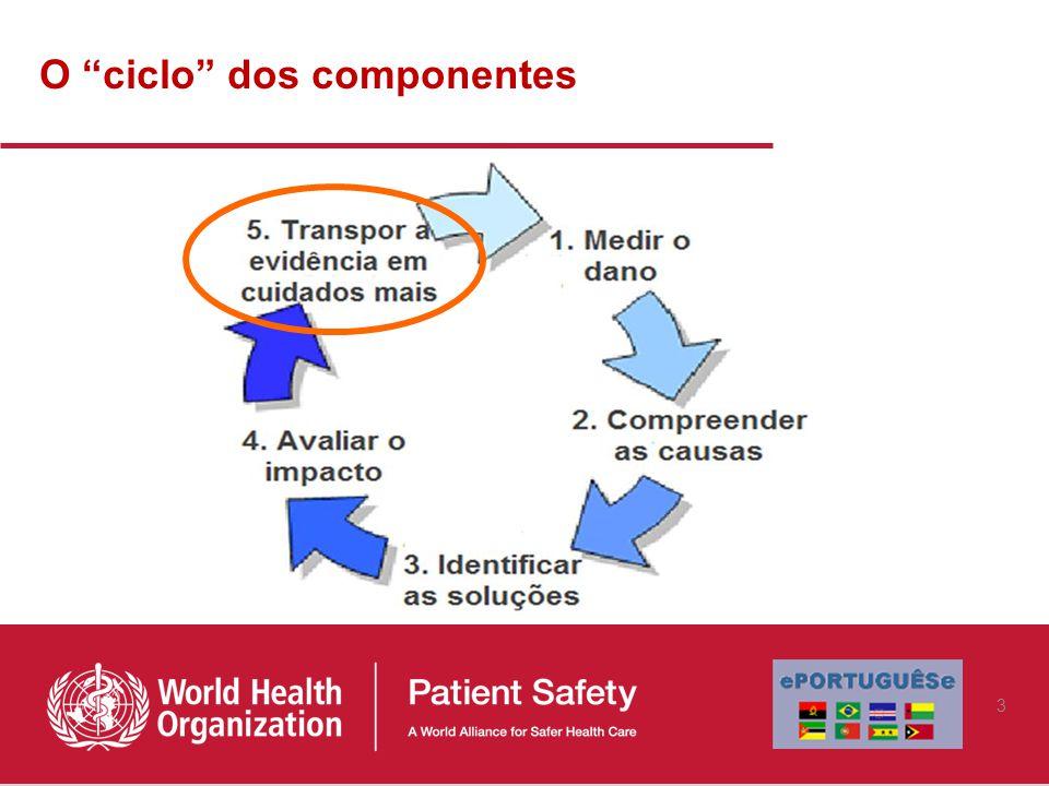 O ciclo dos componentes