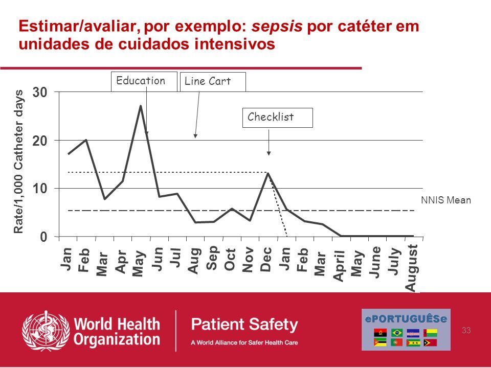 Estimar/avaliar, por exemplo: sepsis por catéter em unidades de cuidados intensivos