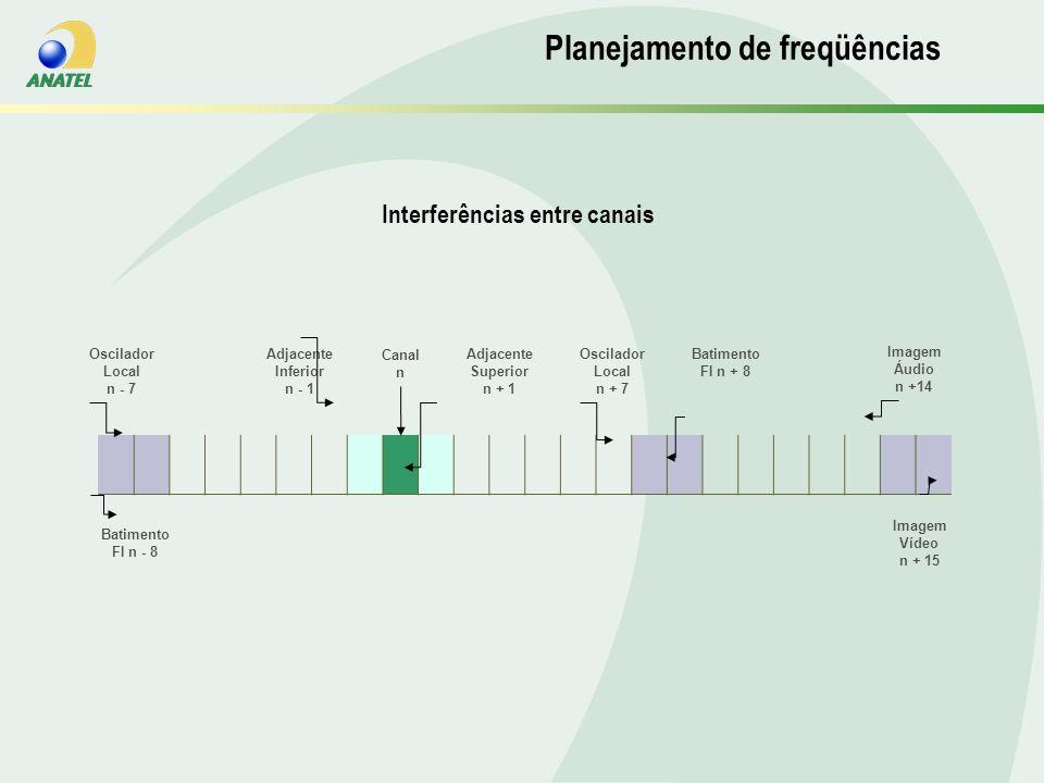 Planejamento de Frequencias Interferências entre canais