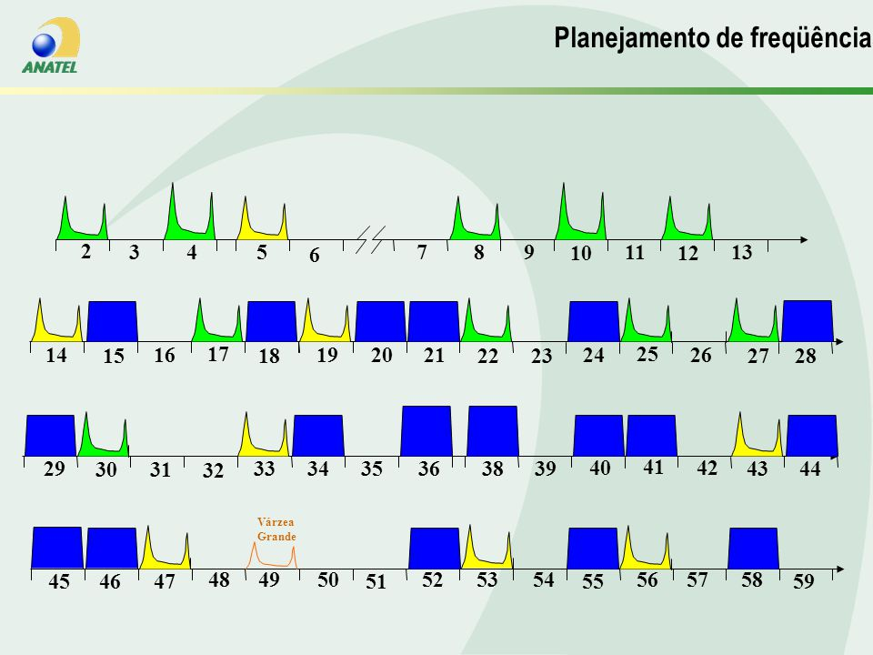 Planejamento de Frequencias