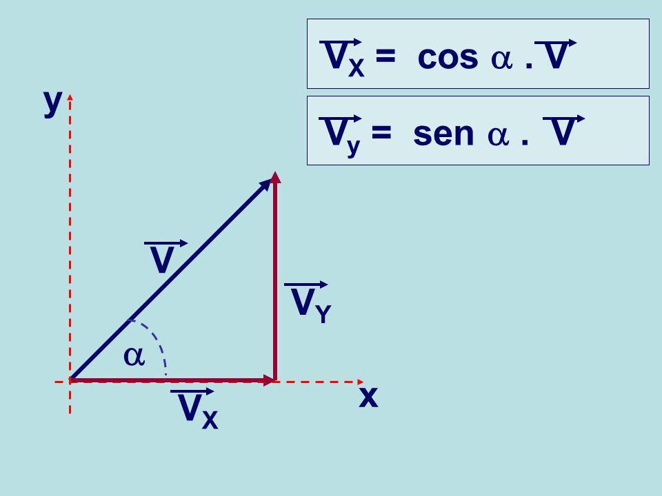 VX = cos a . V y Vy = sen a . V VY V a x VX