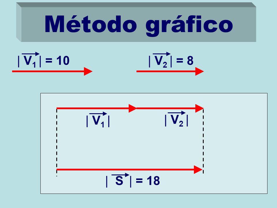Método gráfico | V1 | = 10 | V2 | = 8 | V1 | | V2 | | S | = 18