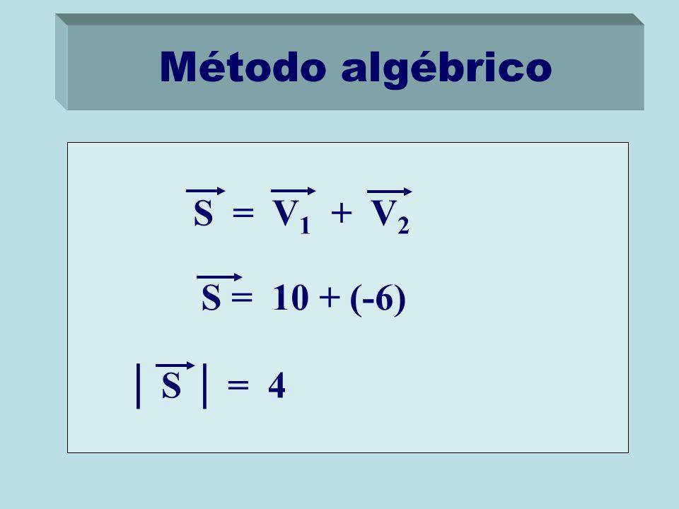 Método algébrico S = V1 + V2 S = 10 + (-6) │ S │ = 4
