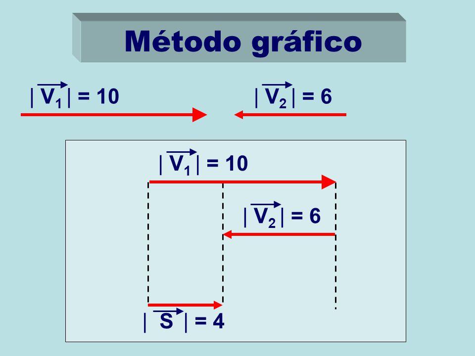 Método gráfico | V1 | = 10 | V2 | = 6 | V1 | = 10 | V2 | = 6 | S | = 4
