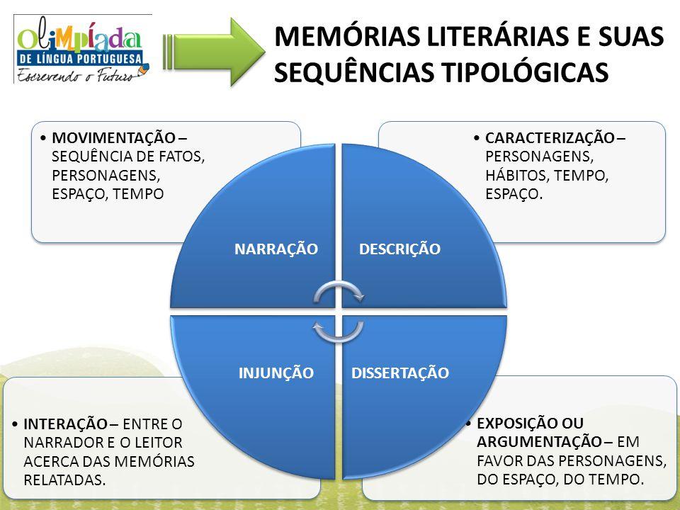 MEMÓRIAS LITERÁRIAS E SUAS SEQUÊNCIAS TIPOLÓGICAS
