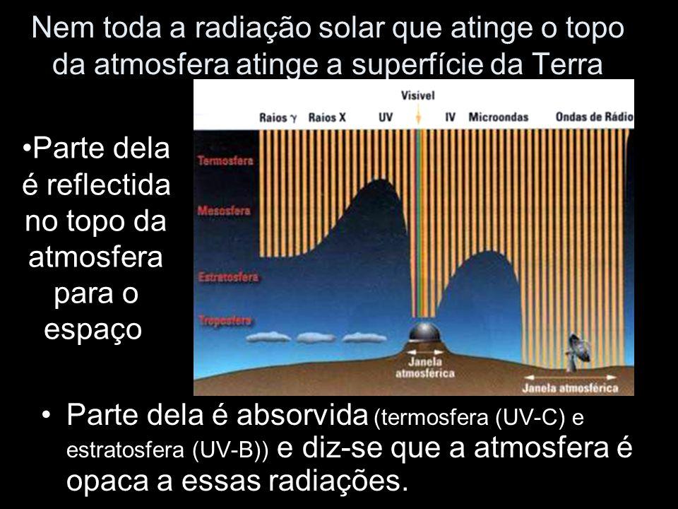 Nem toda a radiação solar que atinge o topo da atmosfera atinge a superfície da Terra