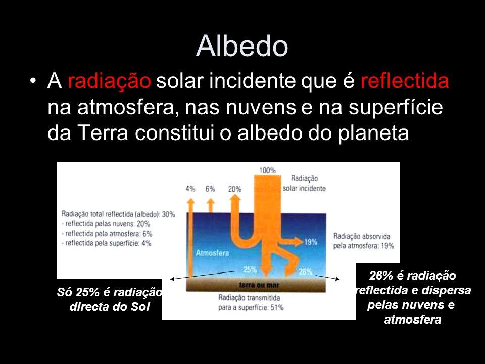 Albedo A radiação solar incidente que é reflectida na atmosfera, nas nuvens e na superfície da Terra constitui o albedo do planeta.