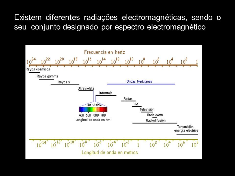 Existem diferentes radiações electromagnéticas, sendo o seu conjunto designado por espectro electromagnético