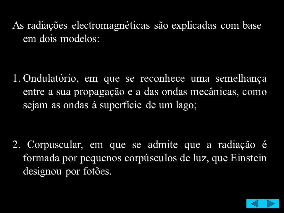 As radiações electromagnéticas são explicadas com base em dois modelos: