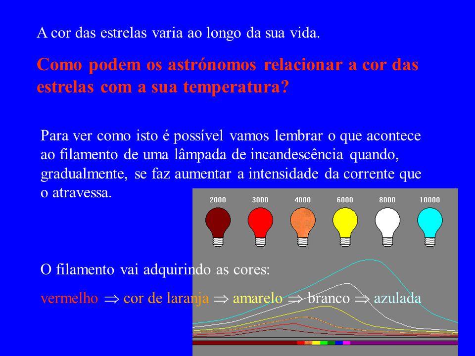 A cor das estrelas varia ao longo da sua vida.