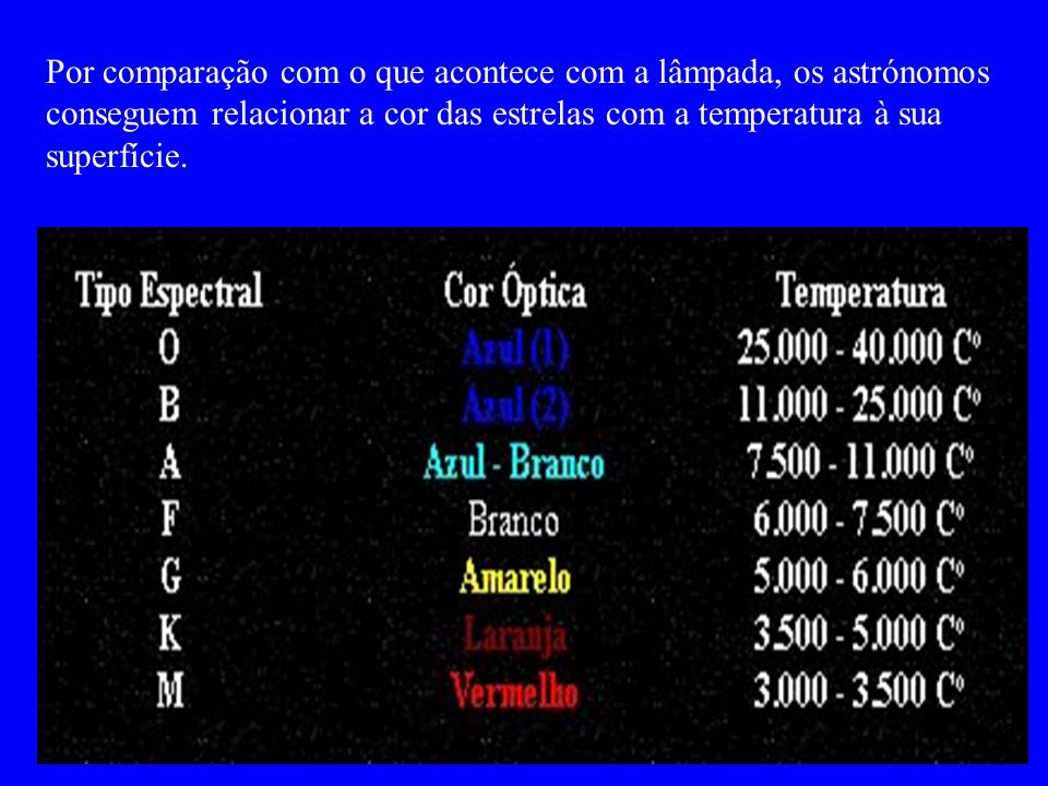 Estrela Cor Temperatura ºC Arcturus Avermelhada ~ 4 000 Sol Amarelo