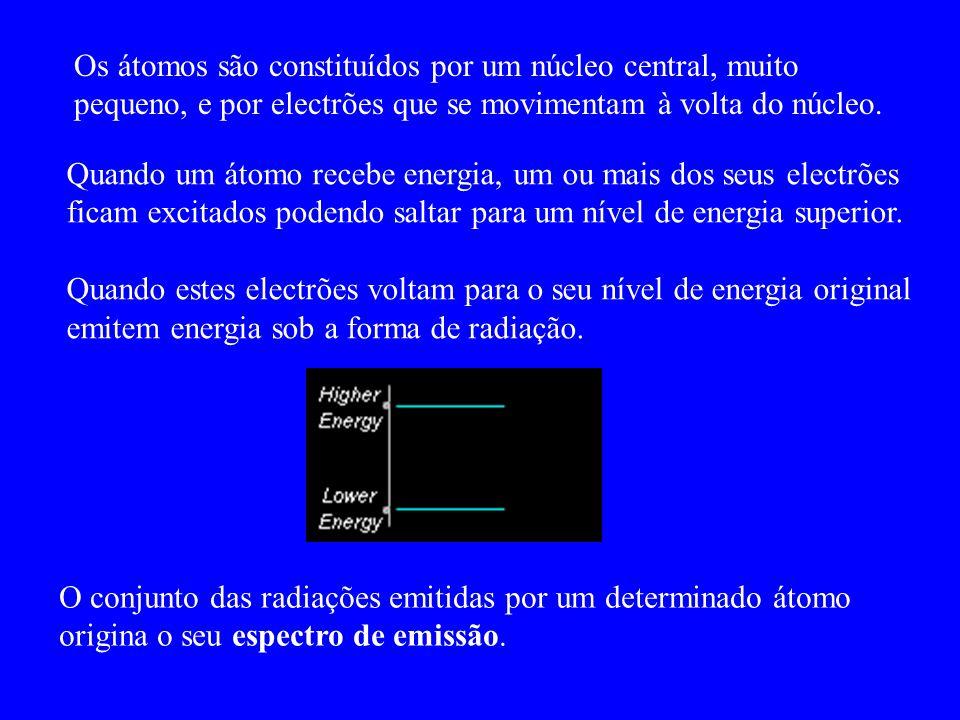 Os átomos são constituídos por um núcleo central, muito pequeno, e por electrões que se movimentam à volta do núcleo.