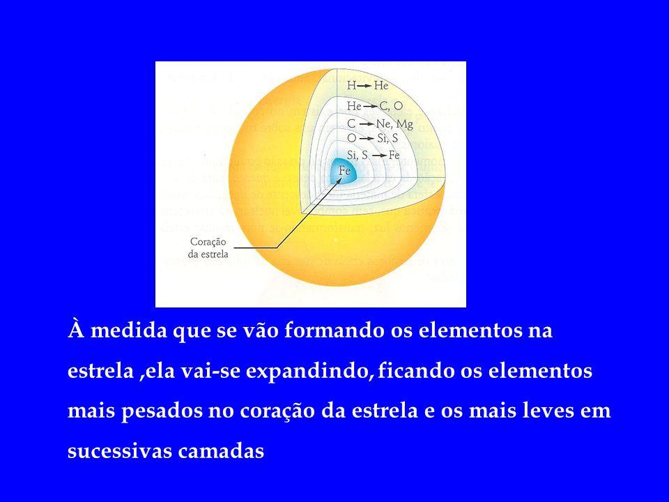 À medida que se vão formando os elementos na estrela ,ela vai-se expandindo, ficando os elementos mais pesados no coração da estrela e os mais leves em sucessivas camadas