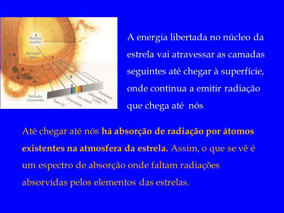 A energia libertada no núcleo da estrela vai atravessar as camadas seguintes até chegar à superfície, onde continua a emitir radiação que chega até nós