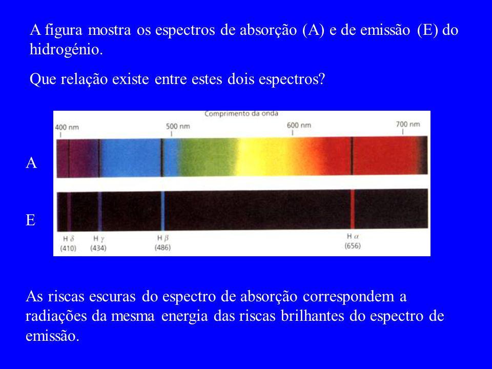 A figura mostra os espectros de absorção (A) e de emissão (E) do hidrogénio.