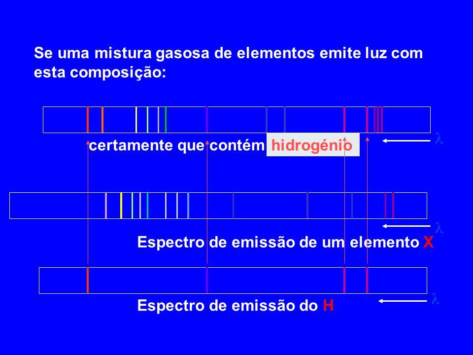 Se uma mistura gasosa de elementos emite luz com esta composição: