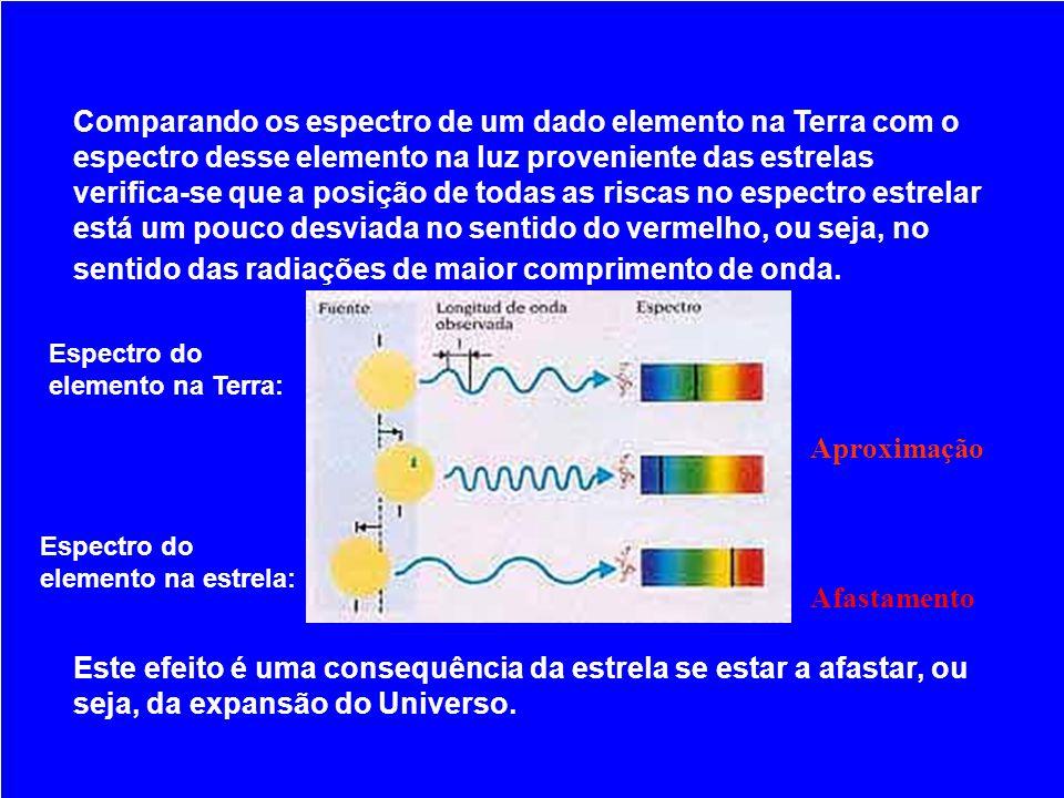 Comparando os espectro de um dado elemento na Terra com o espectro desse elemento na luz proveniente das estrelas verifica-se que a posição de todas as riscas no espectro estrelar está um pouco desviada no sentido do vermelho, ou seja, no sentido das radiações de maior comprimento de onda.