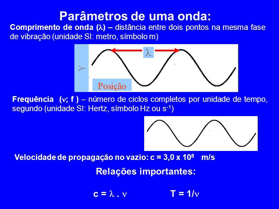 Parâmetros de uma onda: Relações importantes: