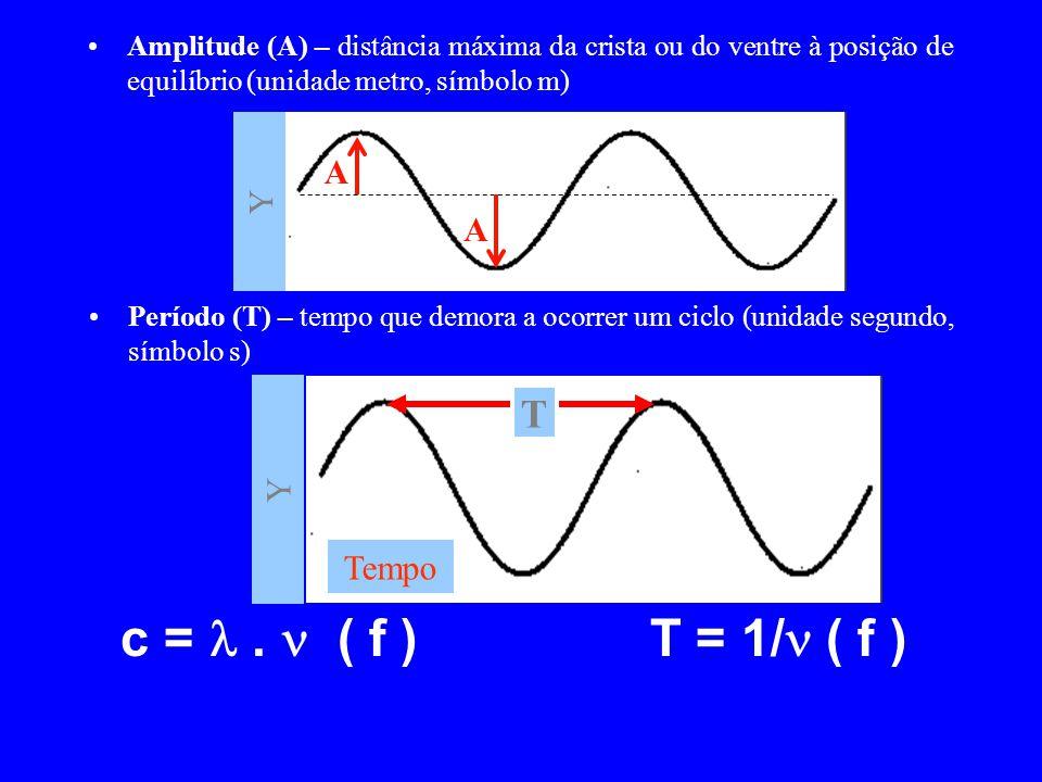 c =  .  ( f ) T = 1/ ( f ) T A Y A Y Tempo