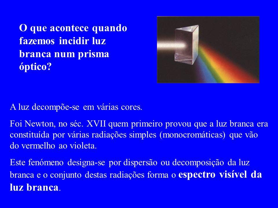 O que acontece quando fazemos incidir luz branca num prisma óptico