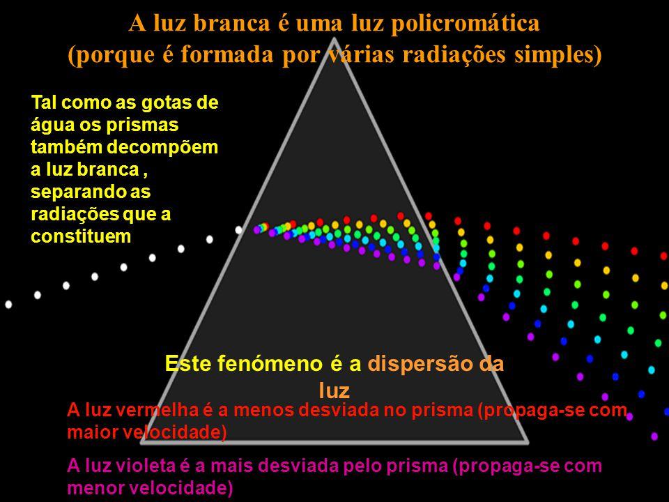 Este fenómeno é a dispersão da luz