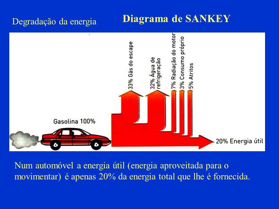 Diagrama de SANKEY Degradação da energia