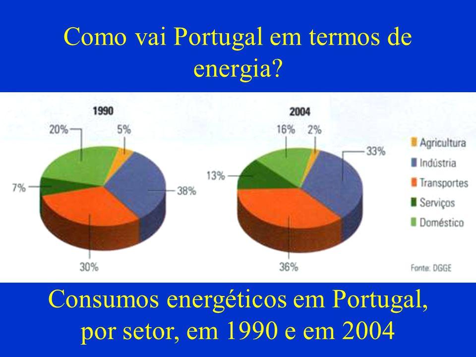 Como vai Portugal em termos de energia