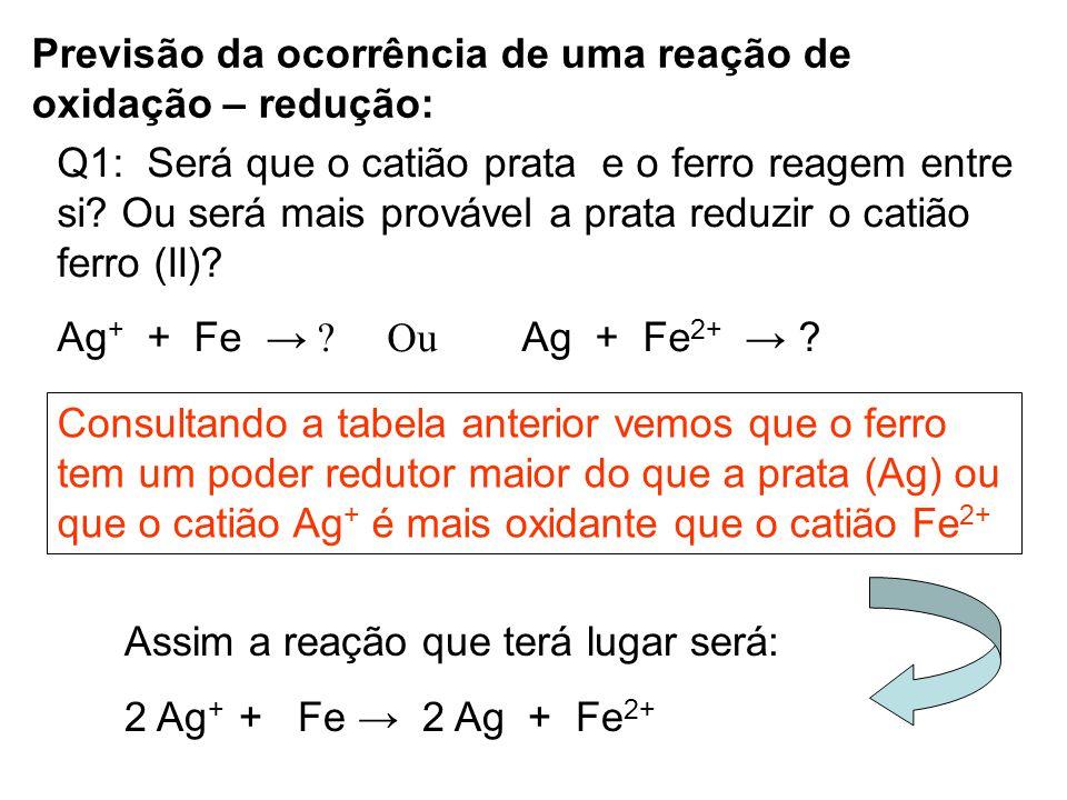Previsão da ocorrência de uma reação de oxidação – redução: