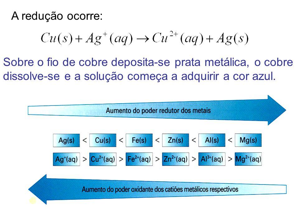 A redução ocorre: Sobre o fio de cobre deposita-se prata metálica, o cobre dissolve-se e a solução começa a adquirir a cor azul.