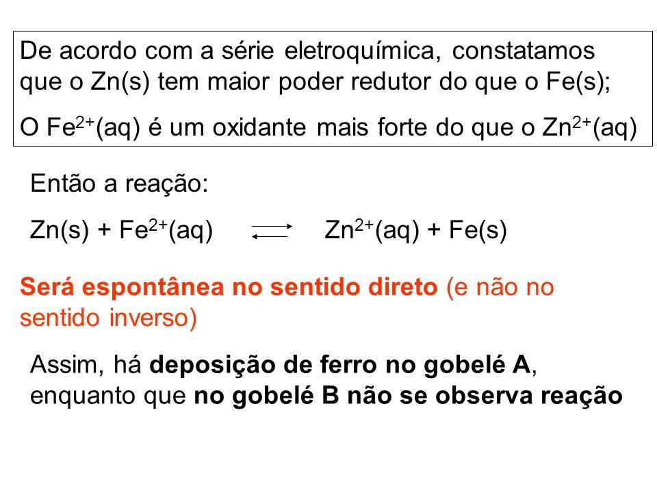 De acordo com a série eletroquímica, constatamos que o Zn(s) tem maior poder redutor do que o Fe(s);