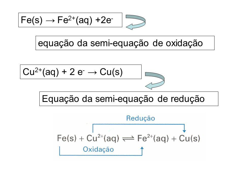 Fe(s) → Fe2+(aq) +2e- equação da semi-equação de oxidação.