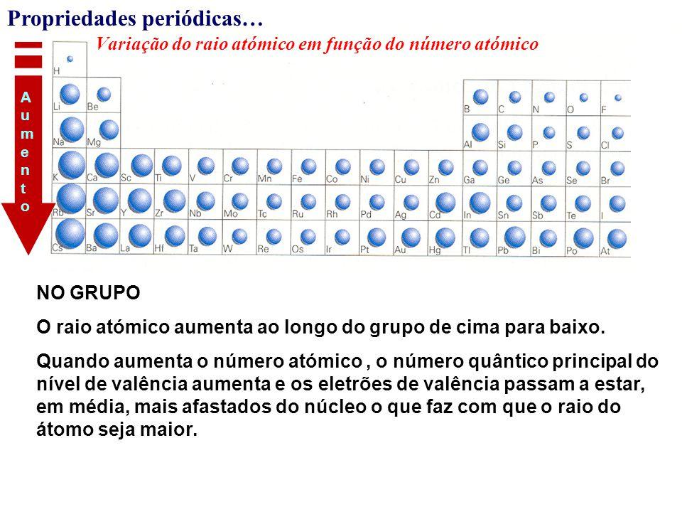 Variação do raio atómico em função do número atómico