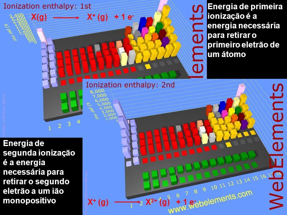 Energia de primeira ionização é a energia necessária para retirar o primeiro eletrão de um átomo