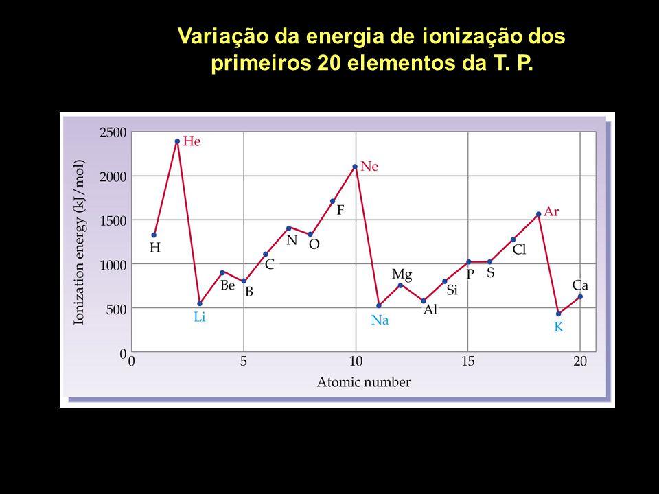 Variação da energia de ionização dos primeiros 20 elementos da T. P.