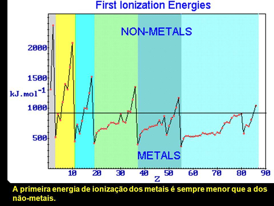 A primeira energia de ionização dos metais é sempre menor que a dos não-metais.