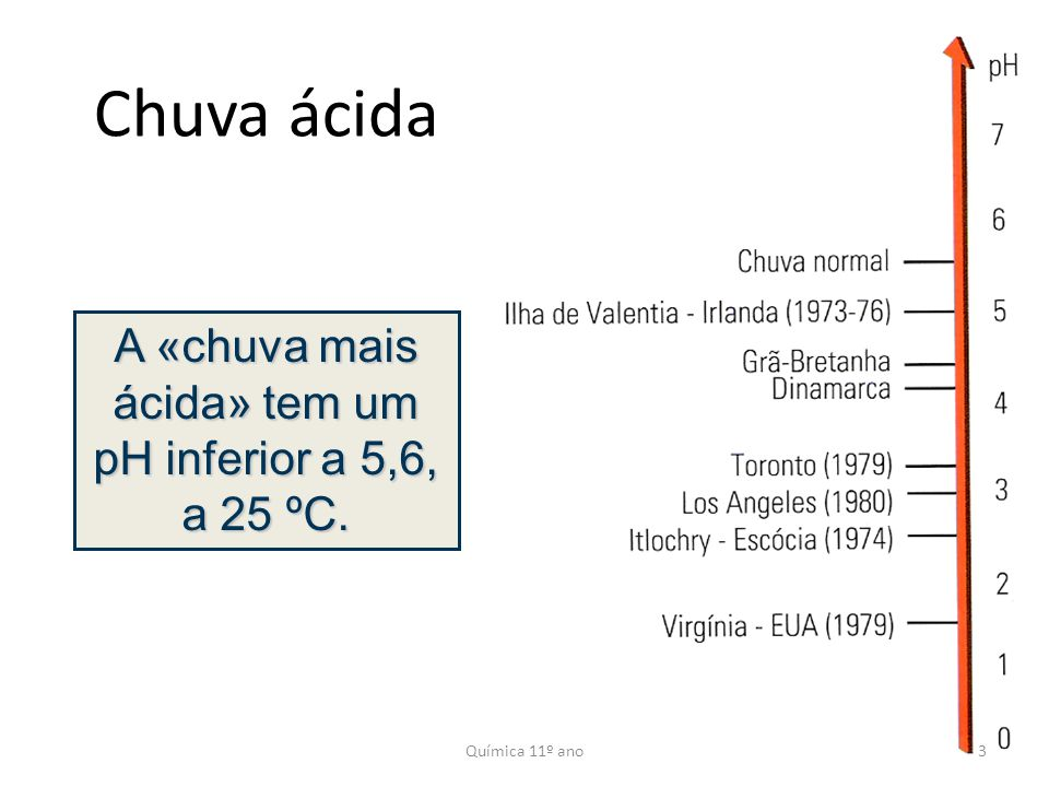 A «chuva mais ácida» tem um pH inferior a 5,6, a 25 ºC.
