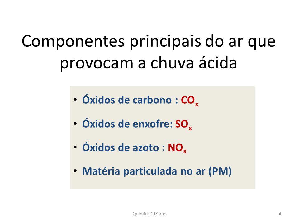 Componentes principais do ar que provocam a chuva ácida
