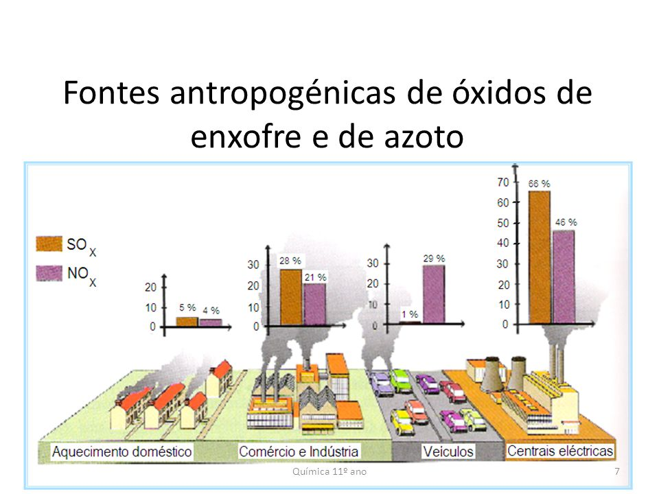 Fontes antropogénicas de óxidos de enxofre e de azoto