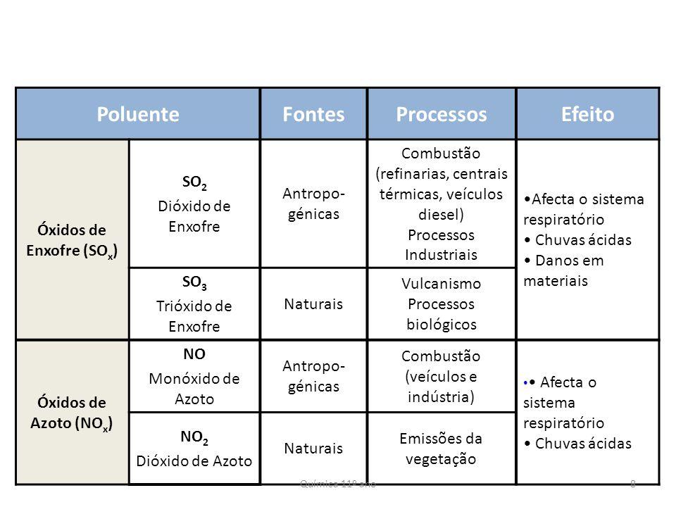 Óxidos de Enxofre (SOx)