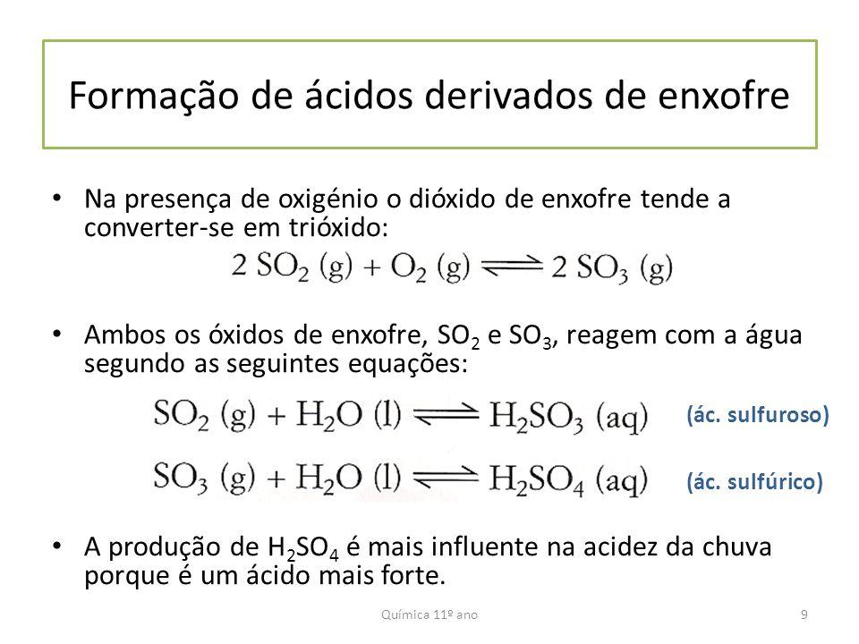 Formação de ácidos derivados de enxofre