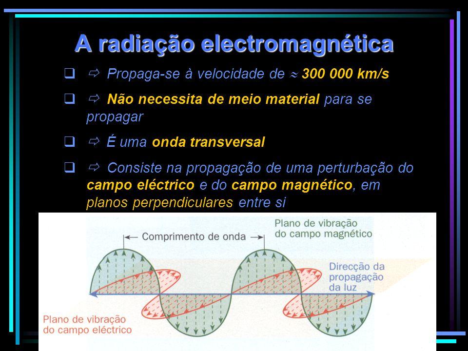 A radiação electromagnética