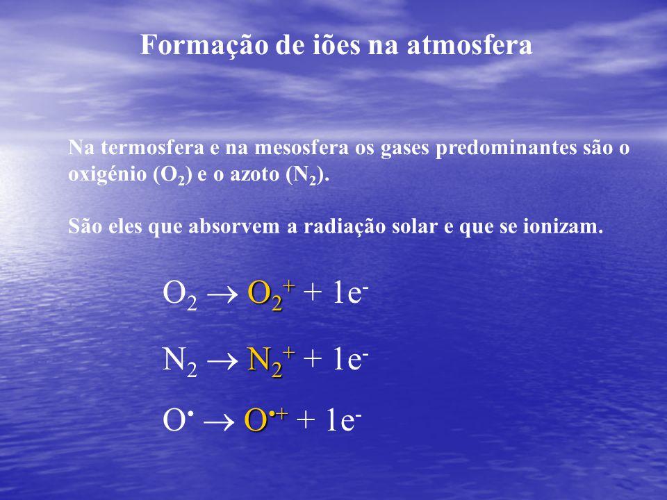 Formação de iões na atmosfera