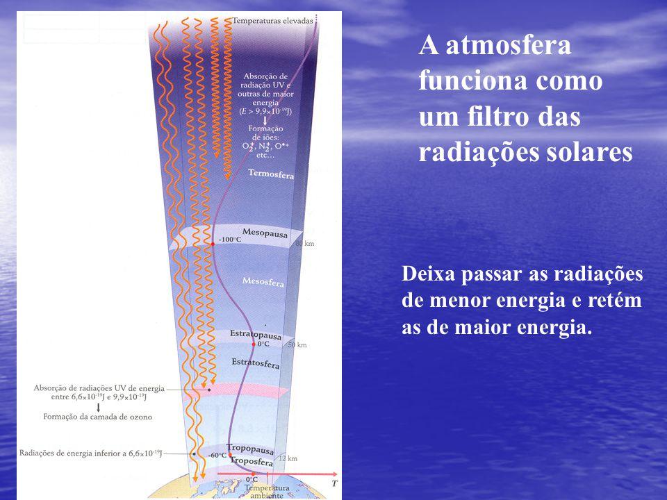 A atmosfera funciona como um filtro das radiações solares