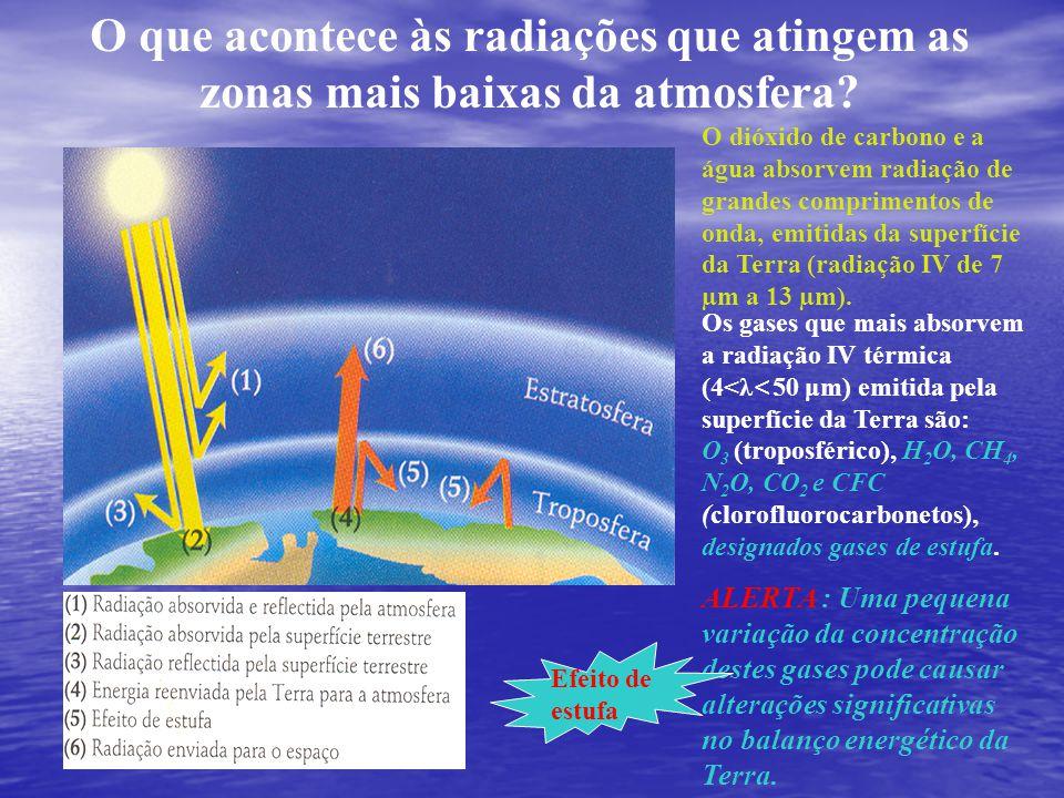 O que acontece às radiações que atingem as zonas mais baixas da atmosfera